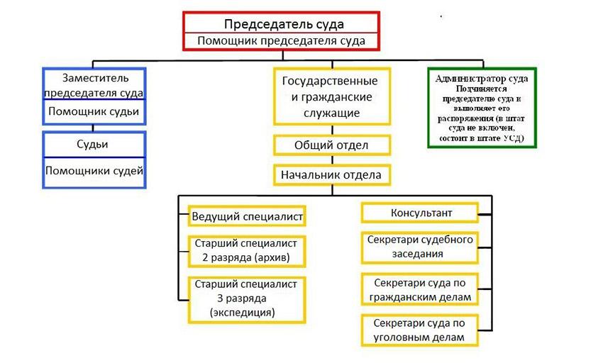 Структура Похвистевского районного суда Самарской области